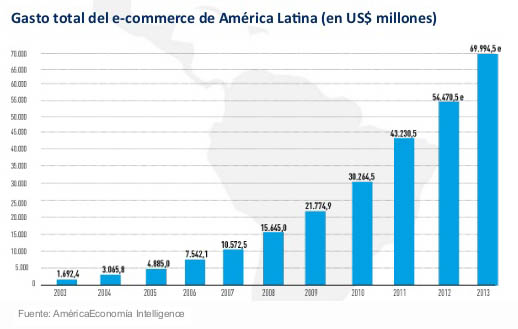 evolucion_e-commerce